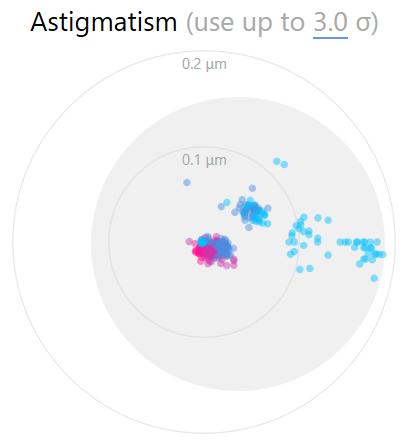 Astigmatism filter